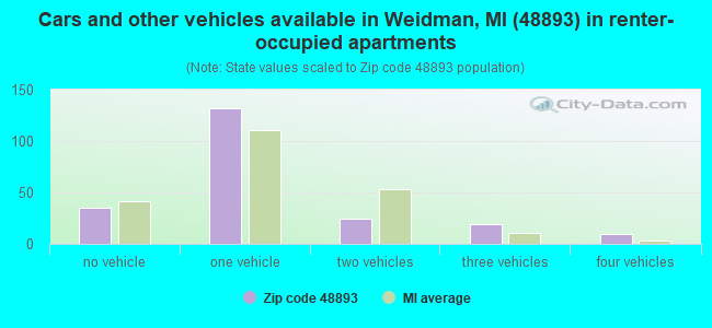 Cars and other vehicles available in Weidman, MI (48893) in renter-occupied apartments