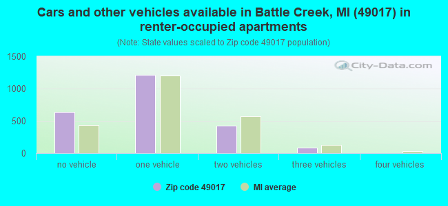 Cars and other vehicles available in Battle Creek, MI (49017) in renter-occupied apartments