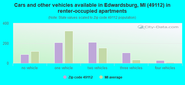 Cars and other vehicles available in Edwardsburg, MI (49112) in renter-occupied apartments