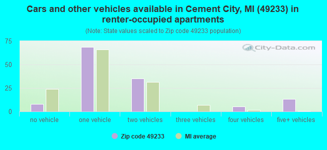 Cars and other vehicles available in Cement City, MI (49233) in renter-occupied apartments