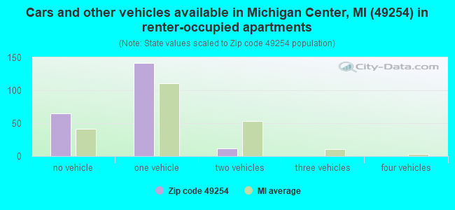 Cars and other vehicles available in Michigan Center, MI (49254) in renter-occupied apartments