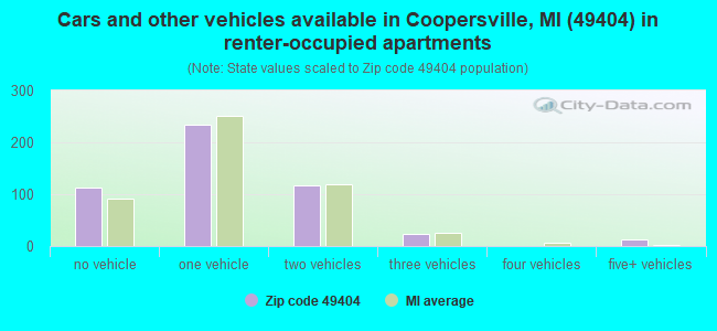 Cars and other vehicles available in Coopersville, MI (49404) in renter-occupied apartments
