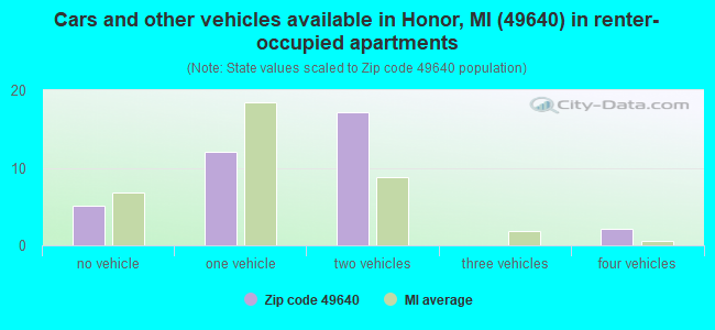 Cars and other vehicles available in Honor, MI (49640) in renter-occupied apartments