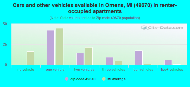Cars and other vehicles available in Omena, MI (49670) in renter-occupied apartments