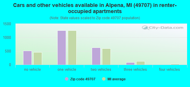 Cars and other vehicles available in Alpena, MI (49707) in renter-occupied apartments