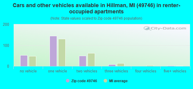 Cars and other vehicles available in Hillman, MI (49746) in renter-occupied apartments