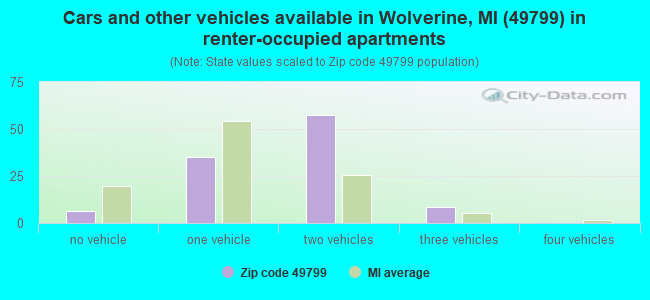 Cars and other vehicles available in Wolverine, MI (49799) in renter-occupied apartments