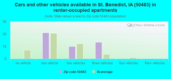Cars and other vehicles available in St. Benedict, IA (50483) in renter-occupied apartments