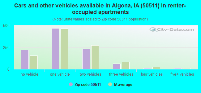 Cars and other vehicles available in Algona, IA (50511) in renter-occupied apartments