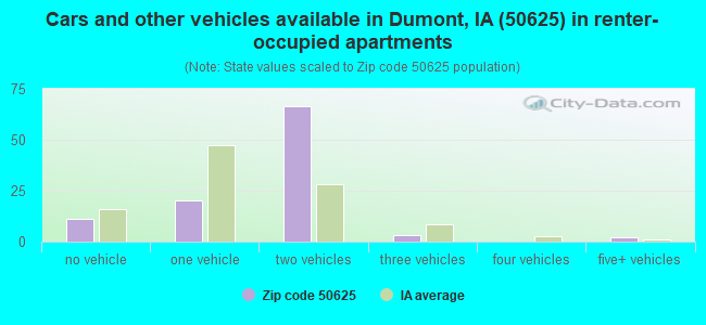 Cars and other vehicles available in Dumont, IA (50625) in renter-occupied apartments