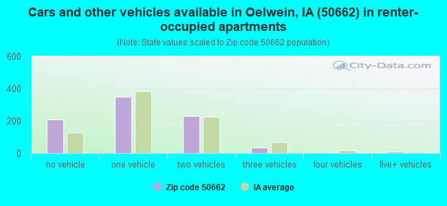 Cars and other vehicles available in Oelwein, IA (50662) in renter-occupied apartments