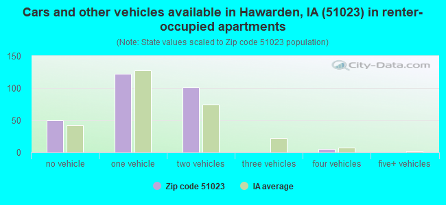 Cars and other vehicles available in Hawarden, IA (51023) in renter-occupied apartments