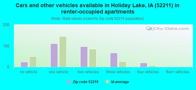 Cars and other vehicles available in Holiday Lake, IA (52211) in renter-occupied apartments