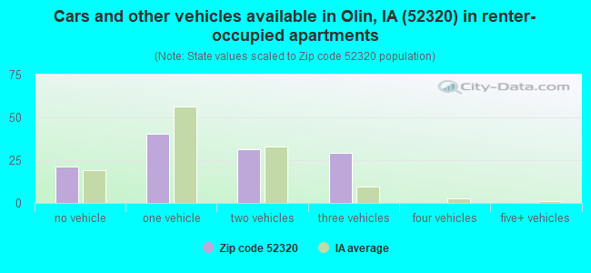Cars and other vehicles available in Olin, IA (52320) in renter-occupied apartments