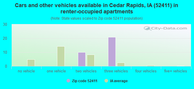 Cars and other vehicles available in Cedar Rapids, IA (52411) in renter-occupied apartments