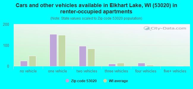 Cars and other vehicles available in Elkhart Lake, WI (53020) in renter-occupied apartments