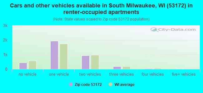 Cars and other vehicles available in South Milwaukee, WI (53172) in renter-occupied apartments