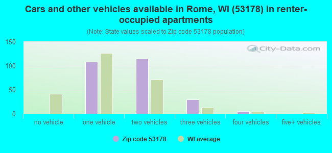 Cars and other vehicles available in Rome, WI (53178) in renter-occupied apartments