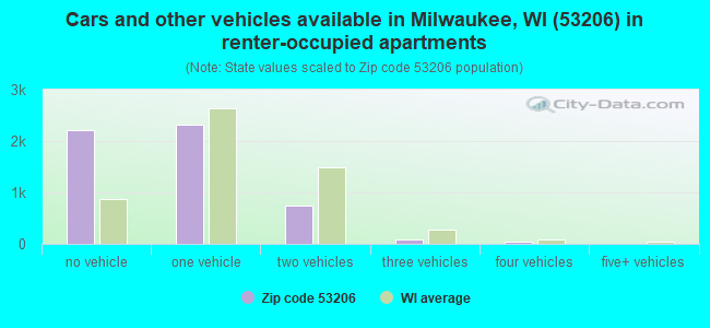 Cars and other vehicles available in Milwaukee, WI (53206) in renter-occupied apartments