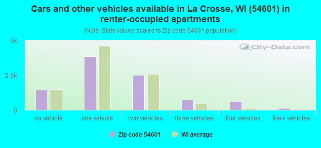 Cars and other vehicles available in La Crosse, WI (54601) in renter-occupied apartments