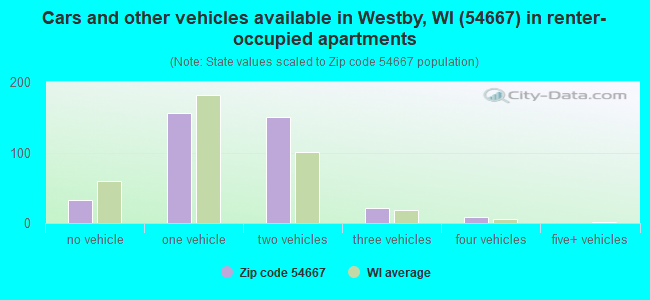 Cars and other vehicles available in Westby, WI (54667) in renter-occupied apartments