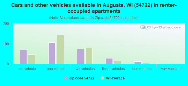 Cars and other vehicles available in Augusta, WI (54722) in renter-occupied apartments