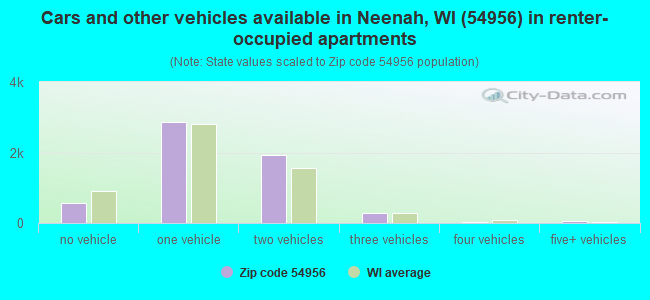 Cars and other vehicles available in Neenah, WI (54956) in renter-occupied apartments