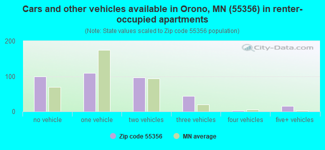 Cars and other vehicles available in Orono, MN (55356) in renter-occupied apartments