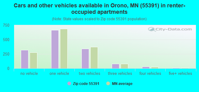 Cars and other vehicles available in Orono, MN (55391) in renter-occupied apartments