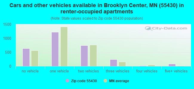 Cars and other vehicles available in Brooklyn Center, MN (55430) in renter-occupied apartments