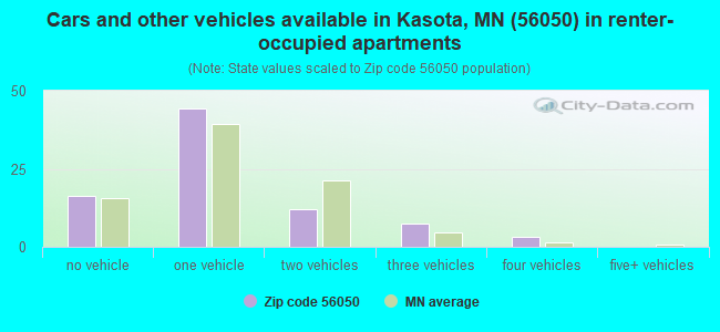 Cars and other vehicles available in Kasota, MN (56050) in renter-occupied apartments