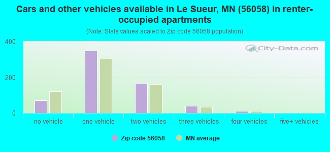 Cars and other vehicles available in Le Sueur, MN (56058) in renter-occupied apartments