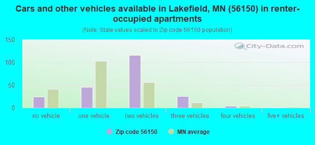 Cars and other vehicles available in Lakefield, MN (56150) in renter-occupied apartments
