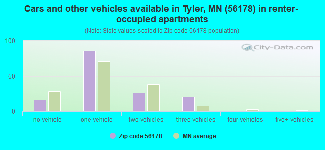 Cars and other vehicles available in Tyler, MN (56178) in renter-occupied apartments