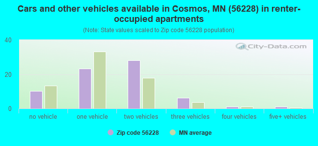 Cars and other vehicles available in Cosmos, MN (56228) in renter-occupied apartments