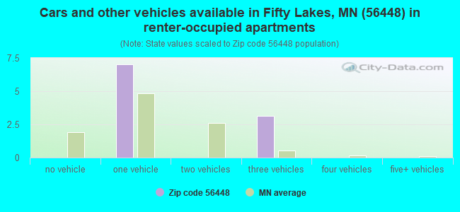 Cars and other vehicles available in Fifty Lakes, MN (56448) in renter-occupied apartments