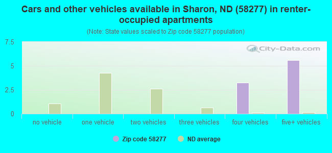 Cars and other vehicles available in Sharon, ND (58277) in renter-occupied apartments