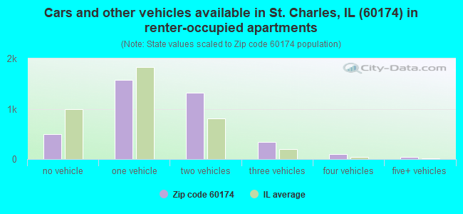 Cars and other vehicles available in St. Charles, IL (60174) in renter-occupied apartments