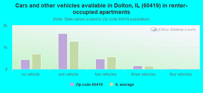 Cars and other vehicles available in Dolton, IL (60419) in renter-occupied apartments