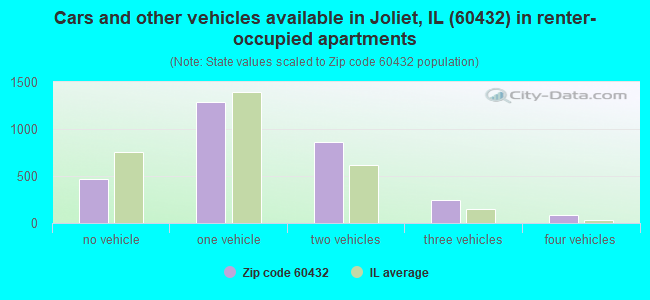 Cars and other vehicles available in Joliet, IL (60432) in renter-occupied apartments