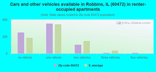 Cars and other vehicles available in Robbins, IL (60472) in renter-occupied apartments