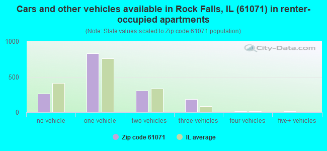 Cars and other vehicles available in Rock Falls, IL (61071) in renter-occupied apartments