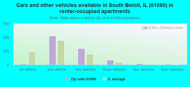 Cars and other vehicles available in South Beloit, IL (61080) in renter-occupied apartments