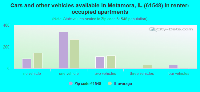 Cars and other vehicles available in Metamora, IL (61548) in renter-occupied apartments