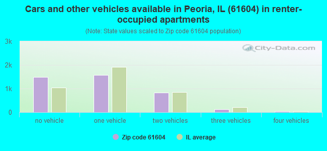 Cars and other vehicles available in Peoria, IL (61604) in renter-occupied apartments