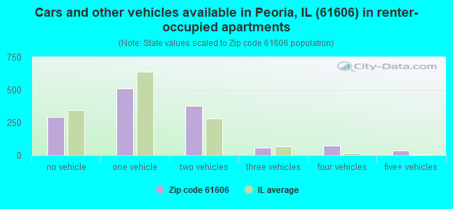 Cars and other vehicles available in Peoria, IL (61606) in renter-occupied apartments