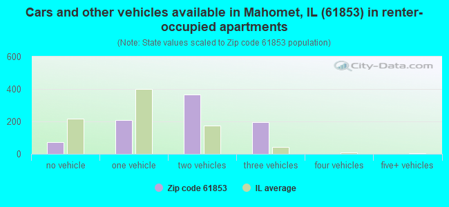 Cars and other vehicles available in Mahomet, IL (61853) in renter-occupied apartments