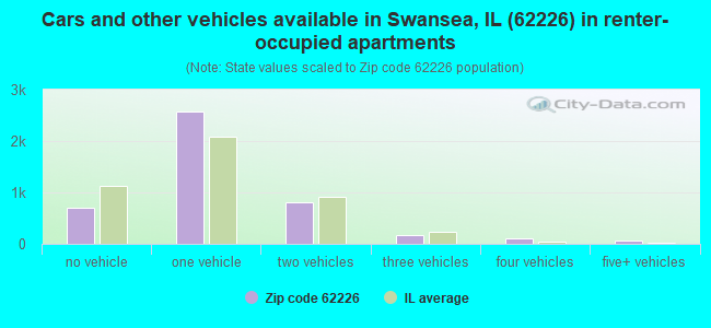 Cars and other vehicles available in Swansea, IL (62226) in renter-occupied apartments