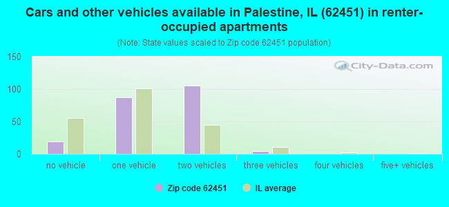 Cars and other vehicles available in Palestine, IL (62451) in renter-occupied apartments