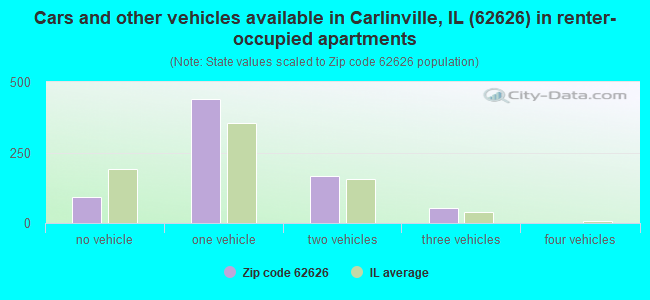 Cars and other vehicles available in Carlinville, IL (62626) in renter-occupied apartments